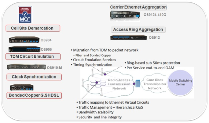 mobile-backhaul